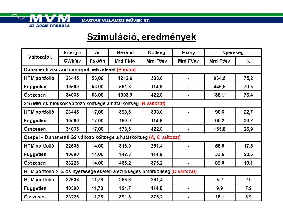 Szimuláció, eredmények Változatok EnergiaÁrBevételKöltségHiányNyereség GWh/évFt/kWhMrd Ft/év % Dunamenti visszaél monopol helyzetével (B extra) HTM portfolió2344553,001242,6308,0-934,675,2 Független1059053,00561,3114,8-446,579,5 Összesen3403553,001803,9422,8-1381,176,4 215 MW-os blokkok változó költsége a határköltség (B változat) HTM portfolió2344517,00398,6308,0-90,622,7 Független1059017,00180,0114,8-65,236,2 Összesen3403517,00578,6422,8-155,826,9 Csepel + Dunamenti G2 változó költsége a határköltség (A, C változat) HTM portfolió2263614,00316,9261,4-55,517,5 Független1059014,00148,3114,8-33,522,6 Összesen3322614,00465,2376,2-89,019,1 HTM portfolió 2 %-os nyeresége esetén a szükséges határköltség (D változat) HTM portfolió2263611,78266,6261,4-5,22,0 Független1059011,78124,7114,8-9,97,9 Összesen3322611,78391,3376,2-15,13,9