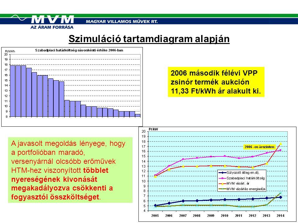 Szimuláció tartamdiagram alapján 2006 második félévi VPP zsinór termék aukción 11,33 Ft/kWh ár alakult ki.