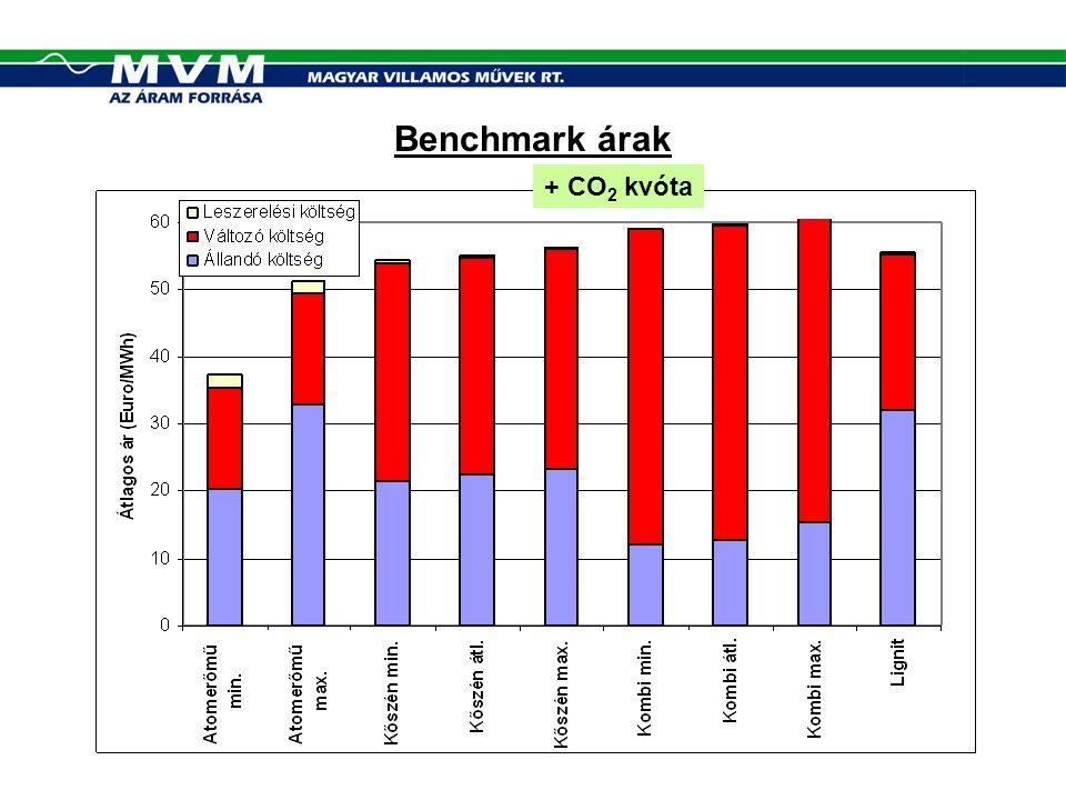 Benchmark árak + CO 2 kvóta