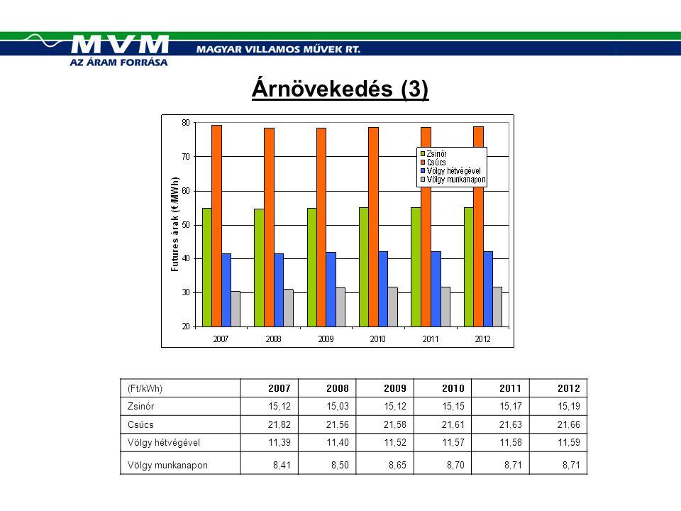 Következtetések (2) A portfolió felbontása esetén, az (A) és (C) változatoknál az erőművek piacra lépése átlagosan nyereséges lenne.