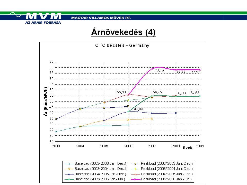 Piaci viselkedés (2) (A)Modell(B) Modell(C) Modell(D) Modell KereskedőErőmű Új vevőMVM Működési kockázat Erőműnél Új vevőnélMVM-nél Mikor lép piacra (elkerülhető-e a kivonás?)  A piaci ár nagyobb, mint a változó költség  Rendszerszintű tartalékként A piaci ár nagyobb, mint a változó költség Piaci taktika  Drága: nem törekszik piacra lépni, nem keres értékesítési lehetőségeket  Olcsó: felhajtja az árakat  Piacra lépés érdekében nagyon olcsón értékesít Haszonmaximalizá lás, minden veszteségmentes értékesítési lehetőség megragadása, minél nagyobb értékesítési ár elérése (árfelhajtás) Haszonmaximalizá lás, minden veszteségmentes értékesítési lehetőség megragadása, minél nagyobb értékesítési ár elérése (árfelhajtás) Értékesítés piaci termékek (völgy, csúcs, zsinór, stb.) formájában, haszonmaximalizá lás, minden veszteségmentes értékesítési lehetőség megragadása.
