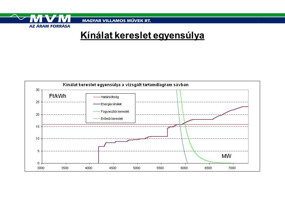 Piaci viselkedés (3) (A)Modell(B) Modell(C) Modell(D) Modell ÁrképzésGyenge erőfölényes helyzet kihasználása Gyenge erőfölényes helyzet kihasználása, állami, tulajdonosi korlátozás Kiszámítható- ság Alacsony: eladói taktikától függ Érdekeltség a piacra lépésben Fogyasztói terhek Növekszenek (forrás-kivonás, árfelhajtás) Keresztfinanszíro zás A regionális piaci kínálattól függően csökkennek, vagy növekszenek Növekszenek (egyszeri kifizetés + árfelhajtásból adódó többlet) Nincsenek