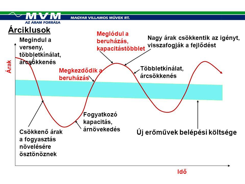 Szimuláció, növekményköltség Ft/kWh