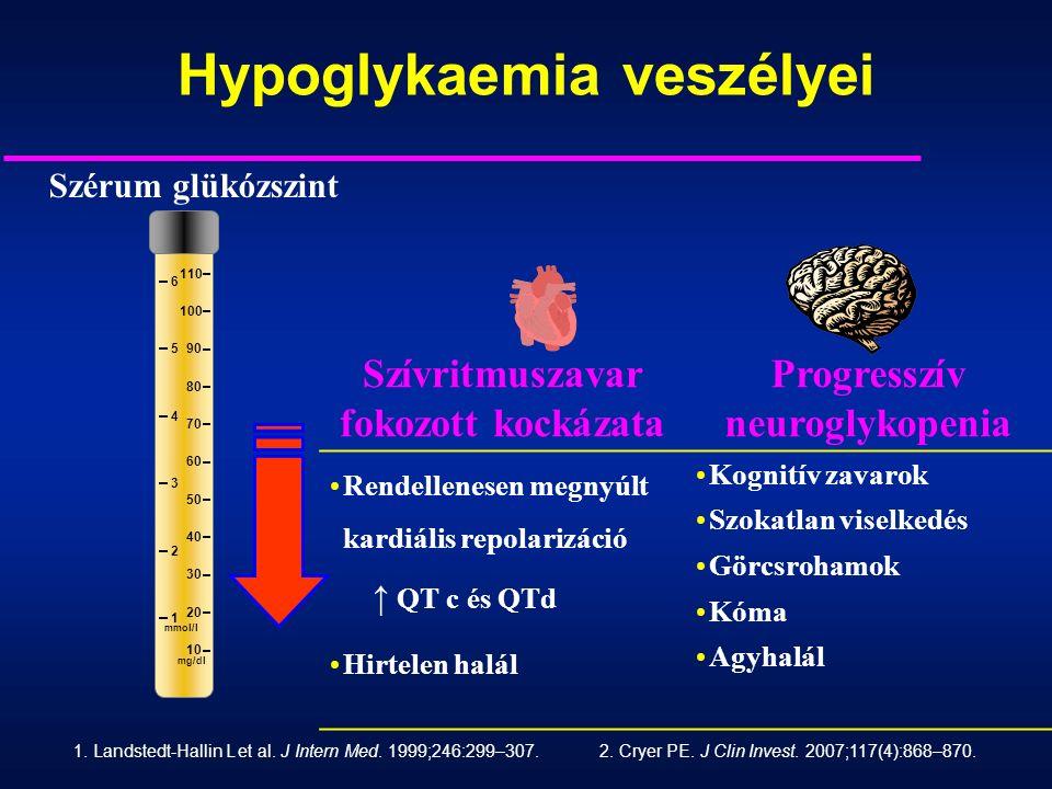Hypoglykaemia veszélyei Szérum glükózszint 10 20 30 40 50 60 70 80 90 100 110 1 2 3 4 5 6 mg/dl mmol/l 1.