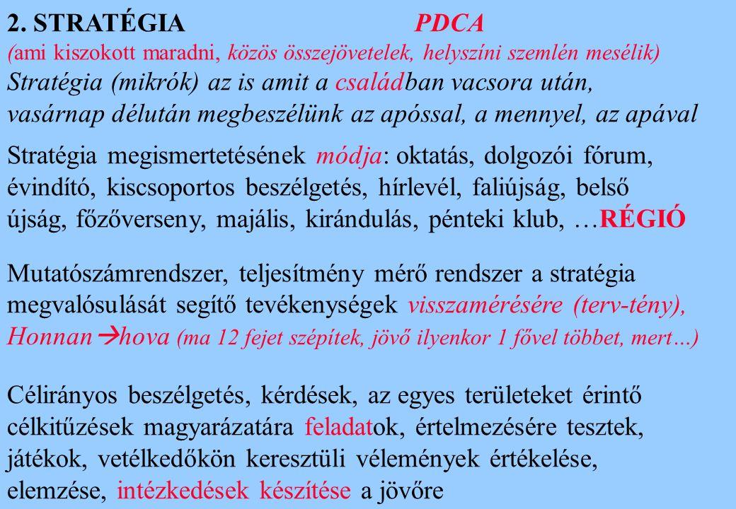 2. STRATÉGIA PDCA (ami kiszokott maradni, közös összejövetelek, helyszíni szemlén mesélik) Stratégia (mikrók) az is amit a családban vacsora után, vas