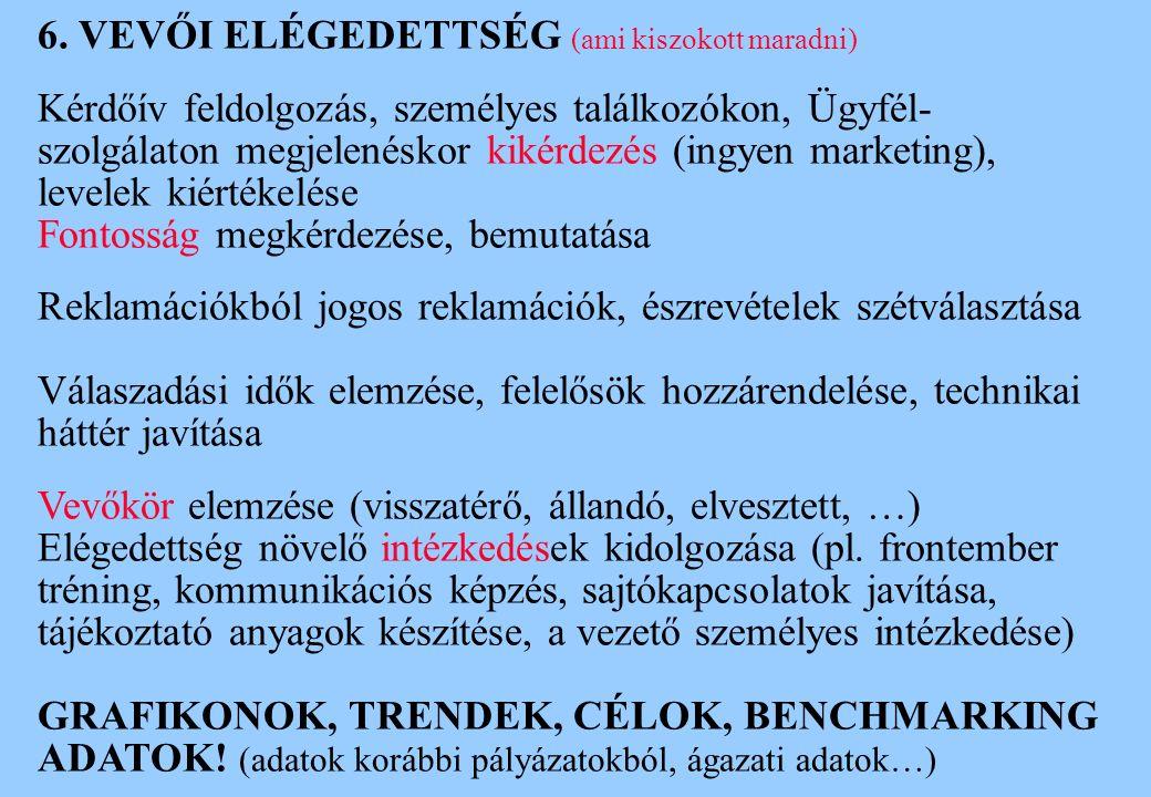6. VEVŐI ELÉGEDETTSÉG (ami kiszokott maradni) Kérdőív feldolgozás, személyes találkozókon, Ügyfél- szolgálaton megjelenéskor kikérdezés (ingyen market