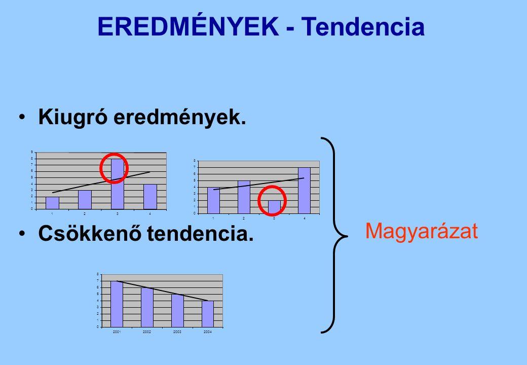 EREDMÉNYEK - Tendencia Kiugró eredmények. Csökkenő tendencia. 0 1 2 3 4 5 6 7 8 9 1234 0 1 2 3 4 5 6 7 8 1234 0 1 2 3 4 5 6 7 8 2001200220032004 Magya