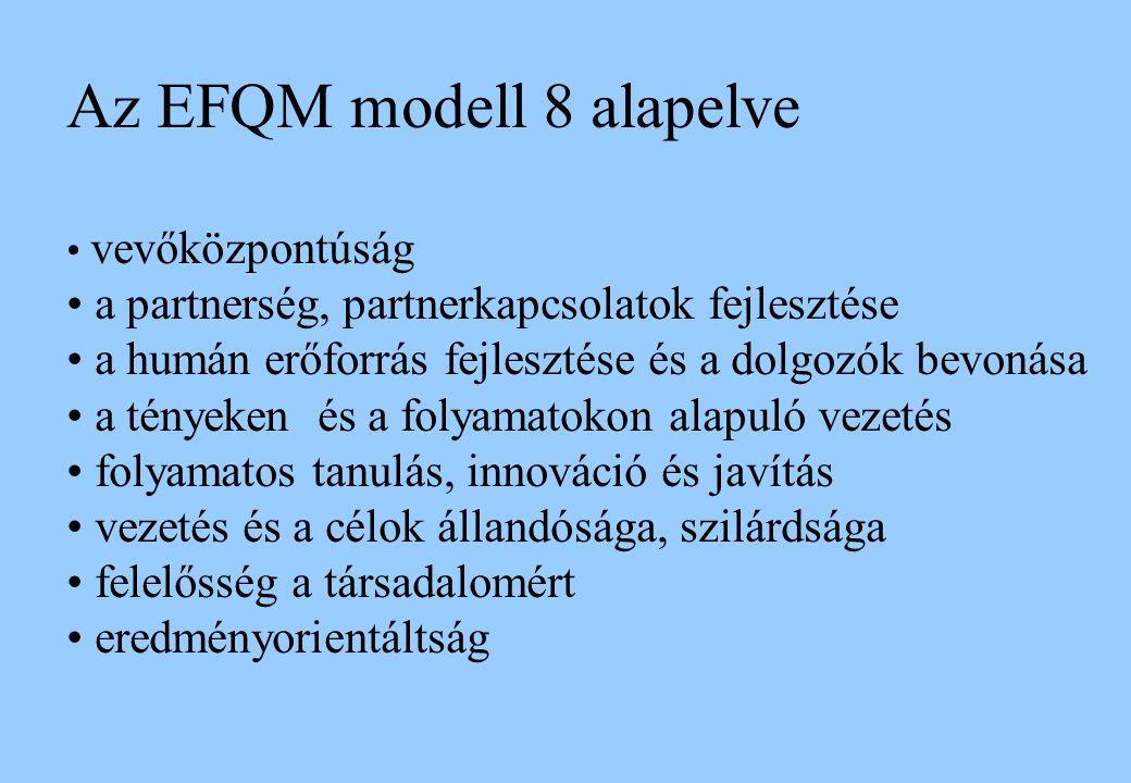Az EFQM modell 8 alapelve vevőközpontúság a partnerség, partnerkapcsolatok fejlesztése a humán erőforrás fejlesztése és a dolgozók bevonása a tényeken és a folyamatokon alapuló vezetés folyamatos tanulás, innováció és javítás vezetés és a célok állandósága, szilárdsága felelősség a társadalomért eredményorientáltság