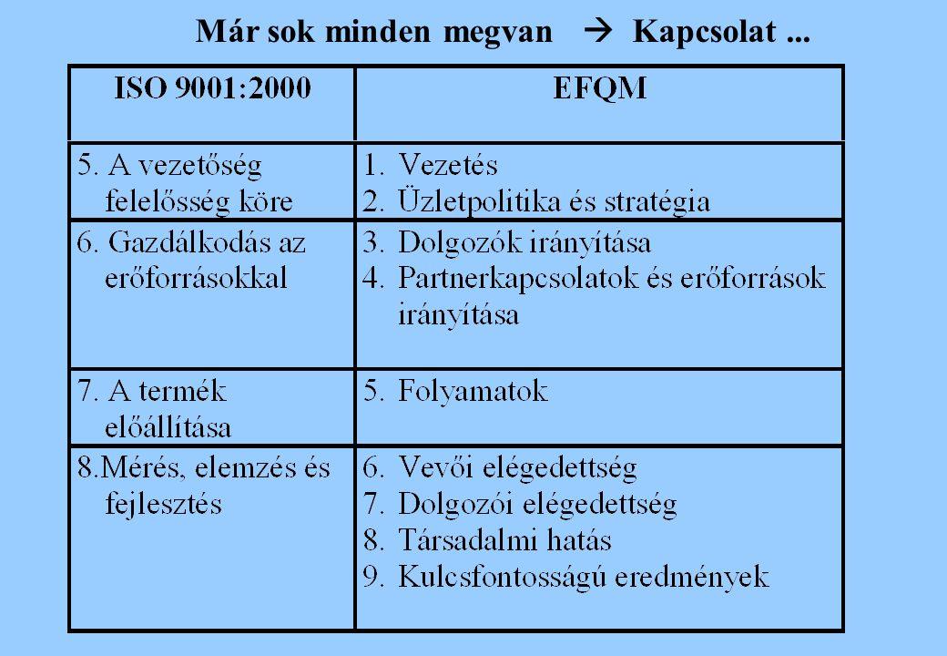 Az értékelés folyamatának leírása A pályázat összegző értékelése (1-2 oldal) Minden egyes kritériumnál: -erősségek és fejlesztendő területek Pontok sávos értékei (%) kritériumonként A pályázat összpontszáma sávos értékben Az összes pályázó eredményének ábrázolása kritériumonként az egyes kategóriákban A VISSZAJELZÉS TARTALMA
