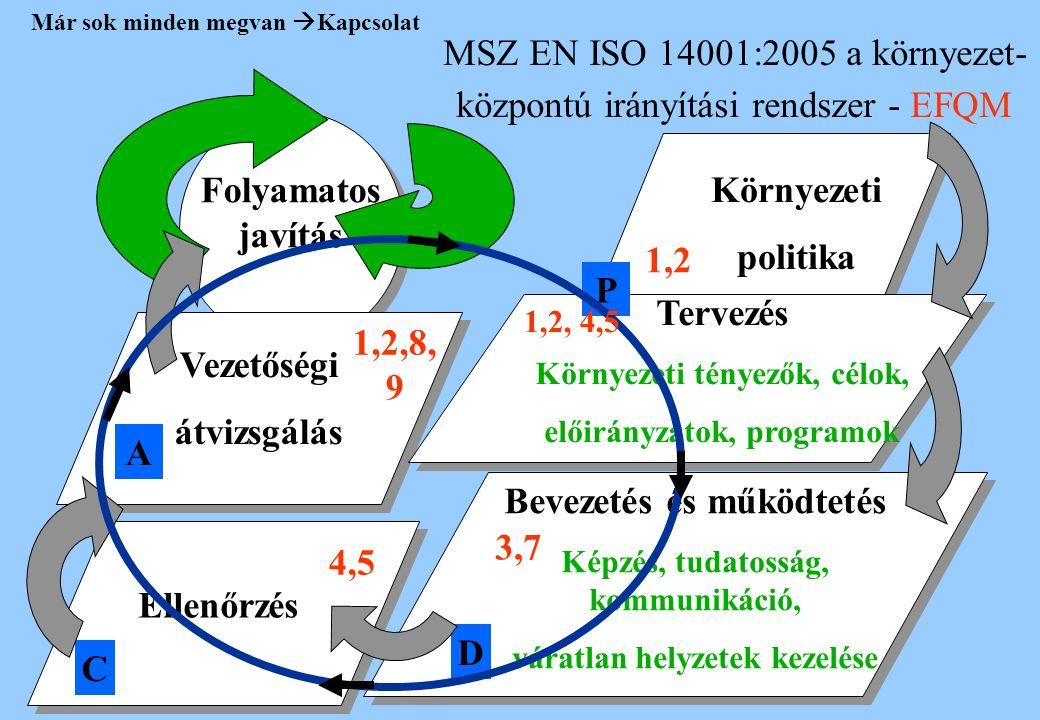 Folyamatos javítás Vezetőségi átvizsgálás MSZ EN ISO 14001:2005 a környezet- központú irányítási rendszer - EFQM Környezeti politika Tervezés Környezeti tényezők, célok, előirányzatok, programok Bevezetés és működtetés Képzés, tudatosság, kommunikáció, váratlan helyzetek kezelése Ellenőrzés P D C A 1,2,8, 9 1,2 1,2, 4,5 4,5 Már sok minden megvan  Kapcsolat 3,7