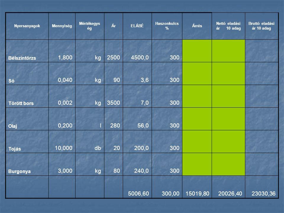 NyersanyagokMennyiség Mértékegys ég ÁrELÁBÉ Haszonkulcs % Árrés Nettó eladási ár 10 adag Bruttó eladási ár 10 adag Bélszíntörzs 1,800kg25004500,0300 Só 0,040kg903,6300 Törött bors 0,002kg35007,0300 Olaj 0,200l28056,0300 Tojás 10,000db20200,0300 Burgonya 3,000kg80240,0300 5006,60300,0015019,8020026,4023030,36