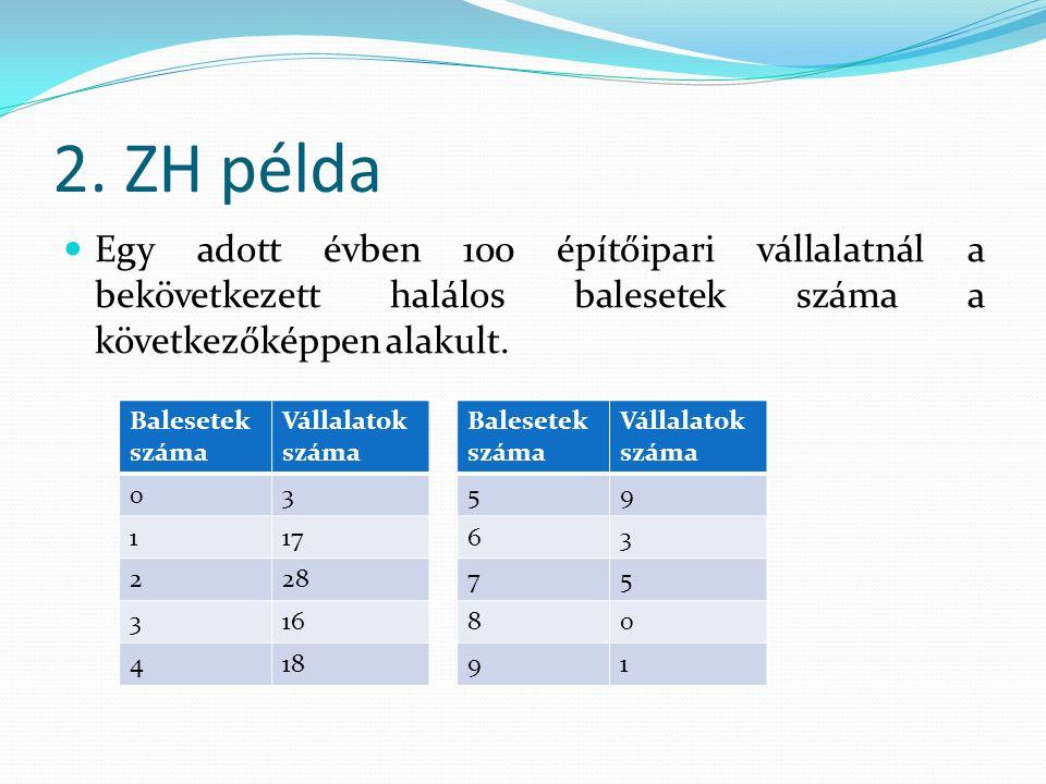 2. ZH példa Egy adott évben 100 építőipari vállalatnál a bekövetkezett halálos balesetek száma a következőképpen alakult. Balesetek száma Vállalatok s