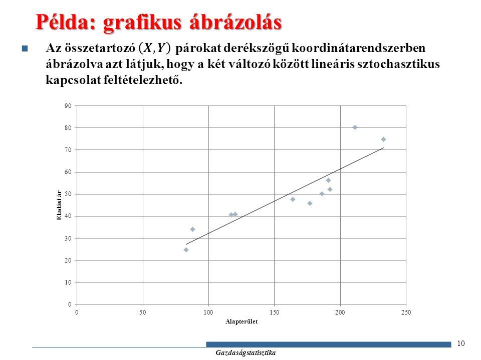10 Példa: grafikus ábrázolás