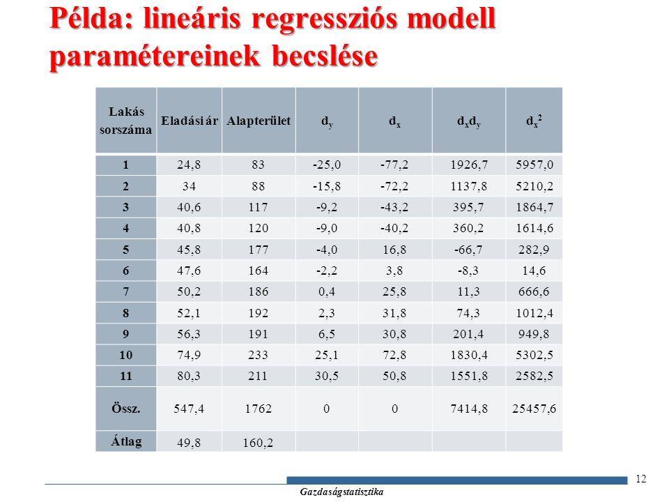 Gazdaságstatisztika 12 Példa: lineáris regressziós modell paramétereinek becslése Lakás sorszáma Eladási árAlapterületdydy dxdx dxdydxdy dx2dx2 124,883-25,0-77,21926,75957,0 23488-15,8-72,21137,85210,2 340,6117-9,2-43,2395,71864,7 440,8120-9,0-40,2360,21614,6 545,8177-4,016,8-66,7282,9 647,6164-2,23,8-8,314,6 750,21860,425,811,3666,6 852,11922,331,874,31012,4 956,31916,530,8201,4949,8 1074,923325,172,81830,45302,5 1180,321130,550,81551,82582,5 Össz.547,41762007414,825457,6 Átlag 49,8160,2