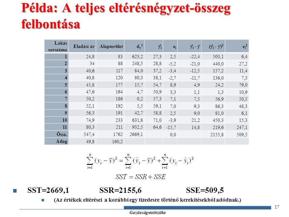 Gazdaságstatisztika SST=2669,1SSR=2155,6SSE=509,5 (Az értékek eltérései a korábbi egy tizedesre történő kerekítésekből adódnak.) 17 Példa: A teljes eltérésnégyzet-összeg felbontása Lakás sorszáma Eladási árAlapterületdy2dy2 ŷiŷi eiei y ̂ i - y ̅ (y ̂ i - y ̅ ) 2 ei2ei2 124,883623,227,3 2,5-22,4503,16,4 23488248,528,8 -5,2-21,0440,027,2 340,611784,037,2 -3,4-12,5157,211,4 440,812080,338,1 -2,7-11,7136,07,3 545,817715,754,7 8,94,924,279,0 647,61644,750,9 3,31,11,310,9 750,21860,257,3 7,17,556,950,5 852,11925,559,1 7,09,386,348,3 956,319142,758,8 2,59,081,06,1 1074,9233631,871,0 -3,921,2450,315,3 1180,3211932,564,6 -15,714,8219,6247,1 Össz.547,417622669,1 0,02155,8509,5 Átlag 49,8160,2