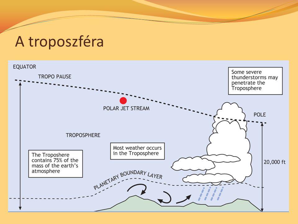 A troposzféra