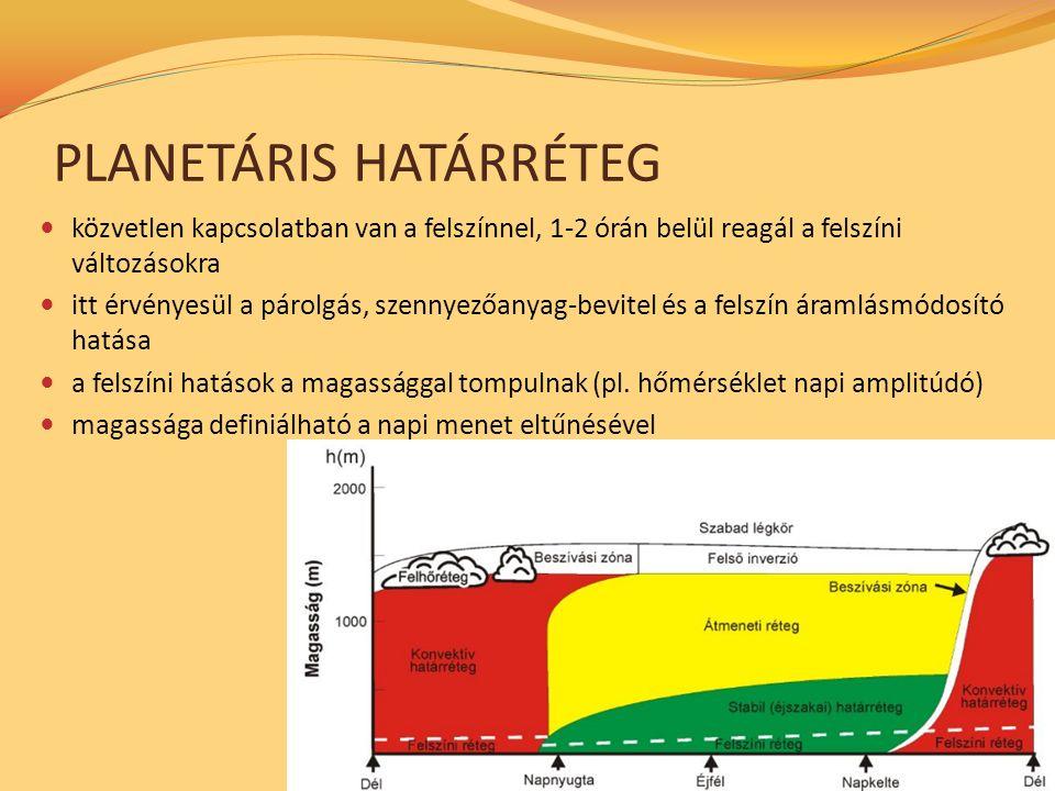 PLANETÁRIS HATÁRRÉTEG közvetlen kapcsolatban van a felszínnel, 1-2 órán belül reagál a felszíni változásokra itt érvényesül a párolgás, szennyezőanyag-bevitel és a felszín áramlásmódosító hatása a felszíni hatások a magassággal tompulnak (pl.