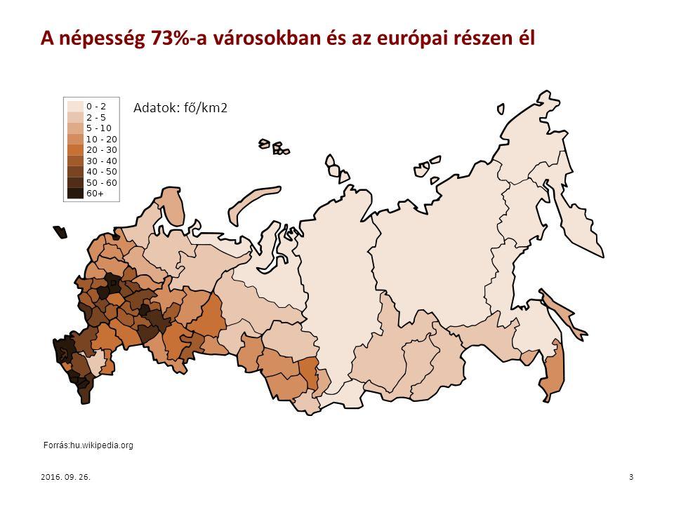 A népesség 73%-a városokban és az európai részen él 2016.