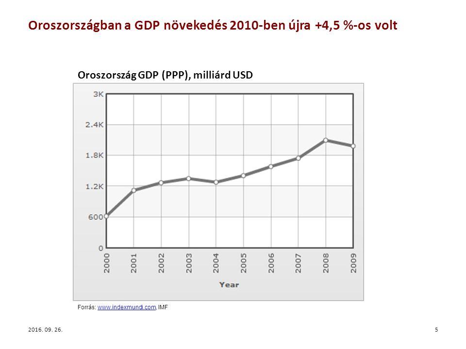 Forrás: www.indexmundi.com, IMFwww.indexmundi.com Oroszországban a GDP növekedés 2010-ben újra +4,5 %-os volt 52016.