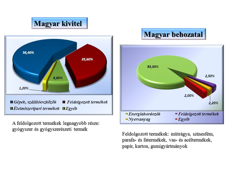 Magyar export szempontjából perspektivikus ágazatok, termékcsoportok A lakással való ellátottság, az agrárium (főleg az állattenyésztés), az egészségügyi ellátás és az oktatás fejlesztésére irányuló négy nemzeti tervből kifolyólag megvalósítandó projektek közül az első három jelent a jövőben is számottevő exportnövelési lehetőséget a magyar vállalkozók számára, döntően az alábbi és az azokhoz kapcsolódó területeken: Lakások, családi házak, alacsony szintszámú lakóépületek építése Panellakások rekonstrukciója Különféle rendeltetésű közhasznú épületek építése és rekonstrukciója Könnyűszerkezetes ipari és kommunális objektumok létesítése Építőanyagok, belsőépítészeti és burkoló anyagok gyártása Szaniter áruk, szerelvények szállítása Energetika, gáztüzelés-technika Vízkezelés, víztisztítás, vízvezetékek, csatornarendszerek rekonstrukciója Köztéri világítás, világítástechnika, villamos szerelvények Ipari, kommunális és veszélyes hulladékok feldolgozása, hulladékégető művek létesítése Gyógyszerek, preparátumok szállítása Egészségügyi berendezések és műszerek szállítása Vetőmagok, növényvédő szerek, növénytermesztési technológiák Szarvasmarha, sertés és baromfitenyésztési technológiák, tenyészállatok Farmergazdaságok létesítése Mezőgazdasági gépek szállítása és helyben történő közös gyártása Hús- és tejfeldolgozó üzemek létesítése Élelmiszerek, konzervek, borok exportja