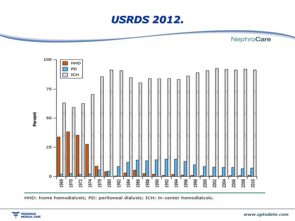 www.uptodate.com USRDS 2012.