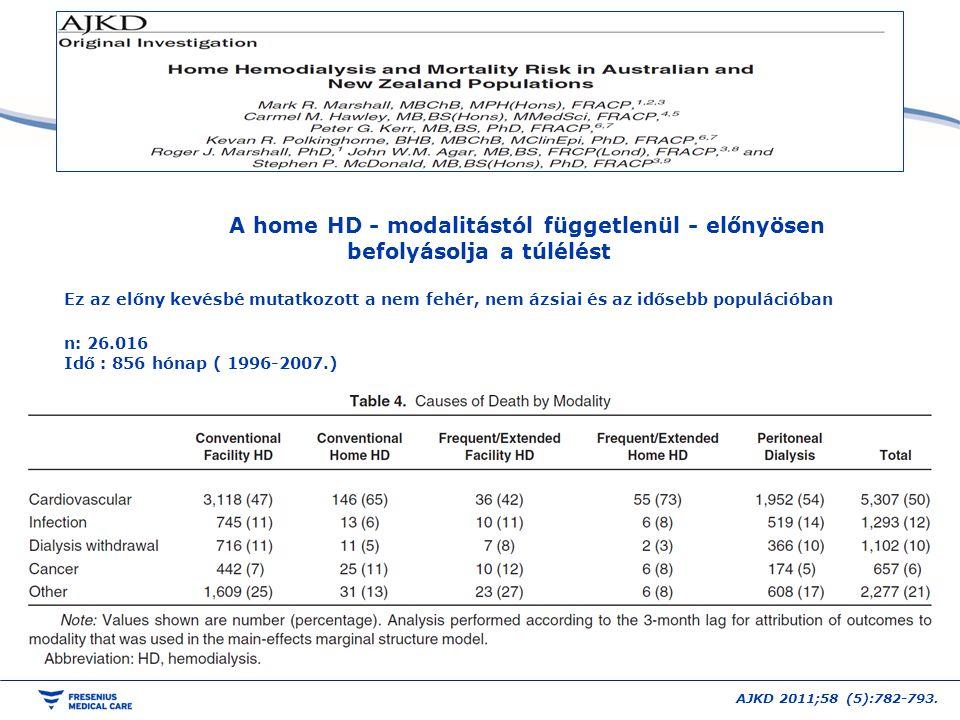 AJKD 2011;58 (5):782-793. A home HD - modalitástól függetlenül - előnyösen befolyásolja a túlélést Ez az előny kevésbé mutatkozott a nem fehér, nem áz