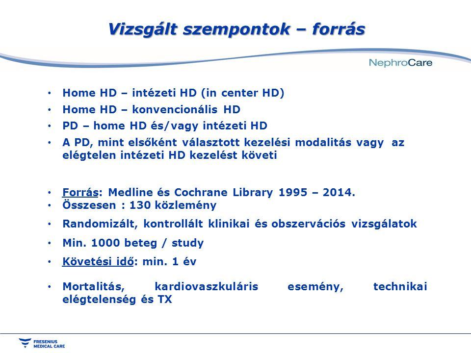 Home HD – intézeti HD (in center HD) Home HD – konvencionális HD PD – home HD és/vagy intézeti HD A PD, mint elsőként választott kezelési modalitás vagy az elégtelen intézeti HD kezelést követi Forrás: Medline és Cochrane Library 1995 – 2014.