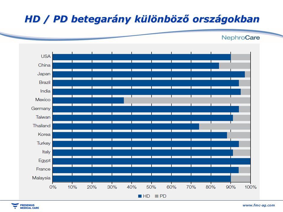 HD / PD betegarány különböző országokban www.fmc-ag.com
