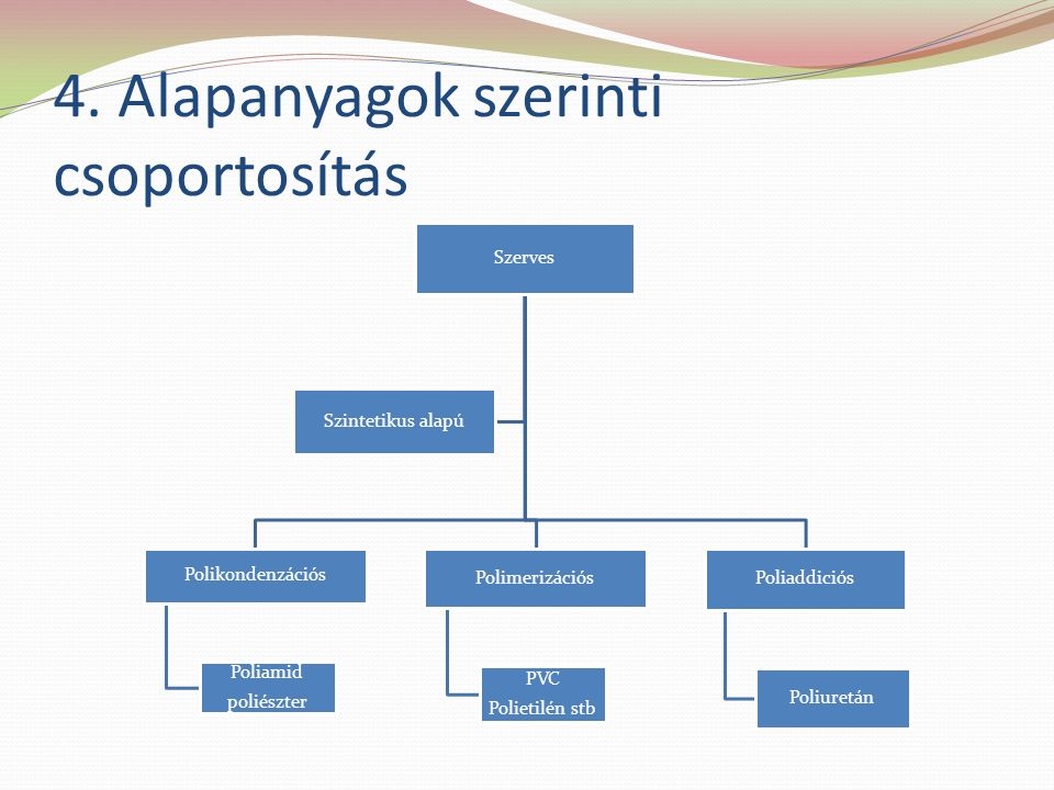 4. Alapanyagok szerinti csoportosítás Szerves Polikondenzációs Poliamid poliészter Polimerizációs PVC Polietilén stb Poliaddiciós Poliuretán Szintetik