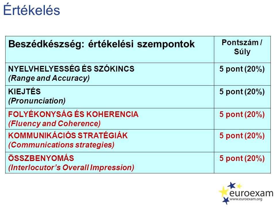 Értékelés Beszédkészség: értékelési szempontok Pontszám / Súly NYELVHELYESSÉG ÉS SZÓKINCS (Range and Accuracy) 5 pont (20%) KIEJTÉS (Pronunciation) 5 pont (20%) FOLYÉKONYSÁG ÉS KOHERENCIA (Fluency and Coherence) 5 pont (20%) KOMMUNIKÁCIÓS STRATÉGIÁK (Communications strategies) 5 pont (20%) ÖSSZBENYOMÁS (Interlocutor's Overall Impression) 5 pont (20%)