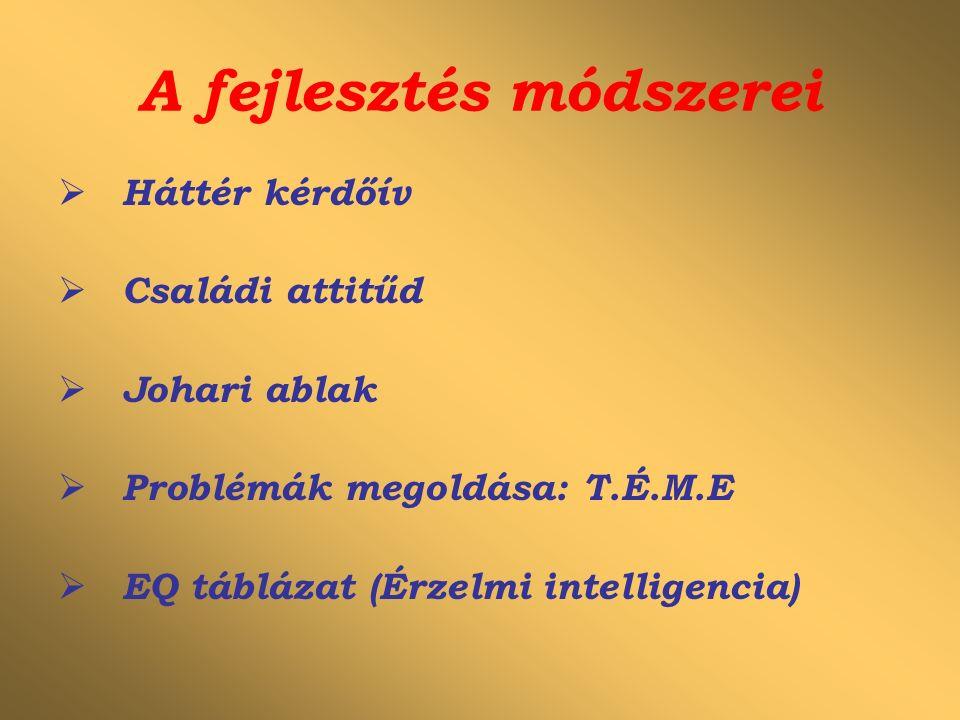 A fejlesztés módszerei  Háttér kérdőív  Családi attitűd  Johari ablak  Problémák megoldása: T.É.M.E  EQ táblázat (Érzelmi intelligencia)