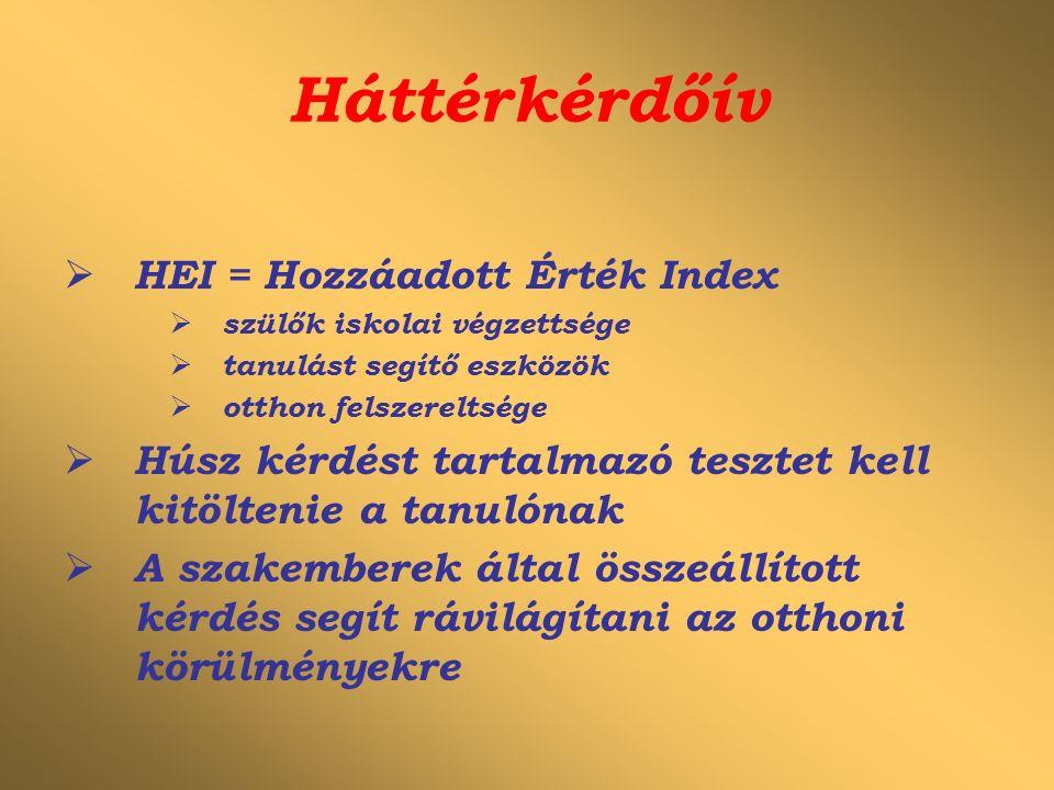 Háttérkérdőív  HEI = Hozzáadott Érték Index  szülők iskolai végzettsége  tanulást segítő eszközök  otthon felszereltsége  Húsz kérdést tartalmazó tesztet kell kitöltenie a tanulónak  A szakemberek által összeállított kérdés segít rávilágítani az otthoni körülményekre