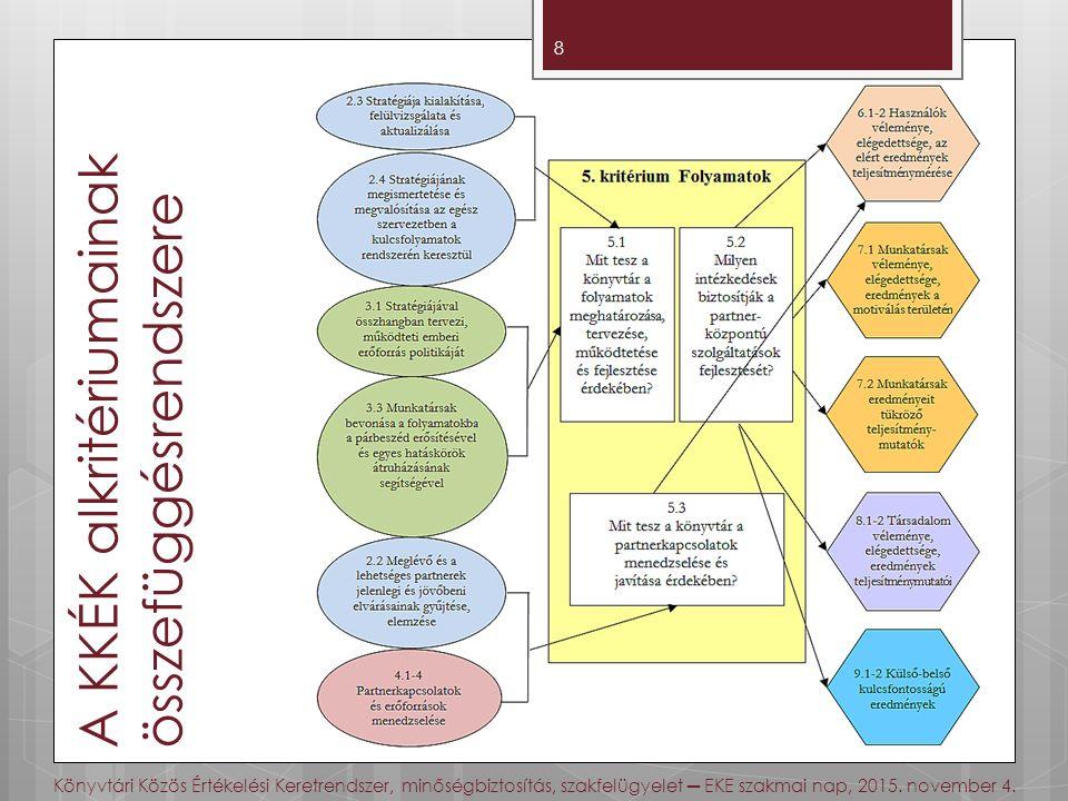 A KKÉK alkritériumainak összefüggésrendszere 8 Könyvtári Közös Értékelési Keretrendszer, minőségbiztosítás, szakfelügyelet ─ EKE szakmai nap, 2015.