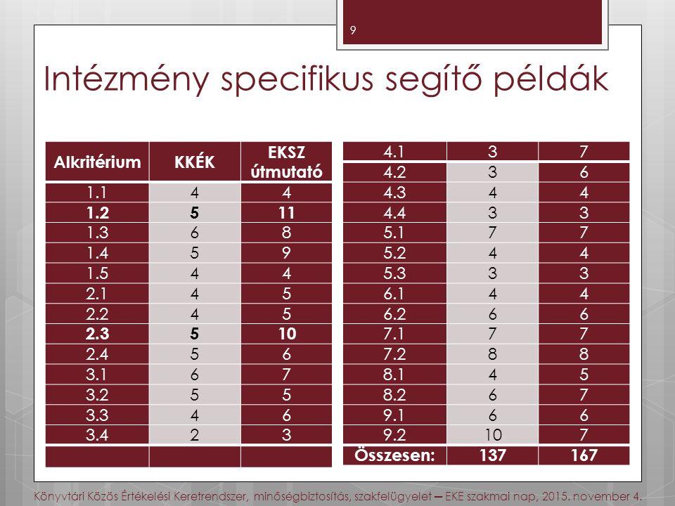 Intézmény specifikus segítő példák 9 AlkritériumKKÉK EKSZ útmutató 1.1 44 1.2 511 1.3 68 1.4 59 1.5 44 2.1 45 2.2 45 2.3 510 2.4 56 3.1 67 3.2 55 3.3 46 3.4 23 4.1 37 4.2 36 4.3 44 4.4 33 5.1 77 5.2 44 5.3 33 6.1 44 6.2 66 7.1 77 7.2 88 8.1 45 8.2 67 9.1 66 9.2 107 Összesen:137167