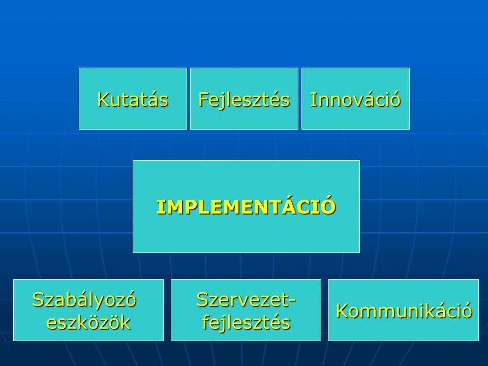 IMPLEMENTÁCIÓ KutatásFejlesztésInnováció SzabályozóeszközökSzervezet-fejlesztésKommunikáció