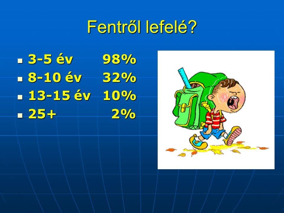 Fentről lefelé 3-5 év98% 3-5 év98% 8-10 év32% 8-10 év32% 13-15 év 10% 13-15 év 10% 25+ 2% 25+ 2%