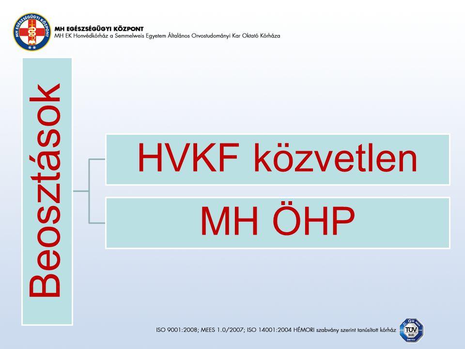 Beosztások HVKF közvetlen MH ÖHP