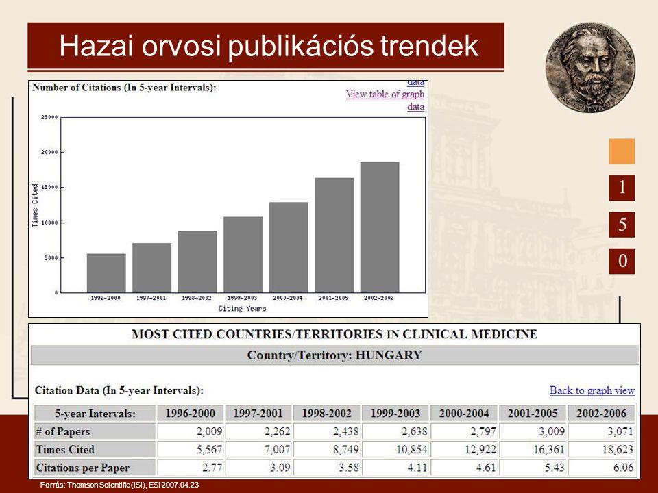 Hazai orvosi publikációs trendek Forrás: Thomson Scientific (ISI), ESI 2007.04.23