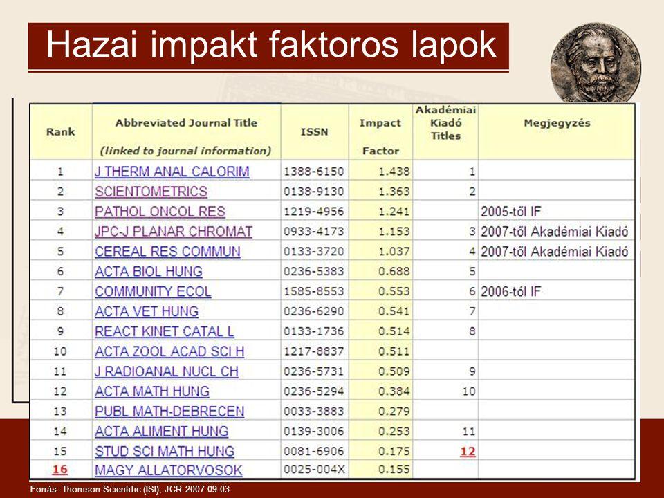 Hazai impakt faktoros lapok Forrás: Thomson Scientific (ISI), JCR 2007.09.03