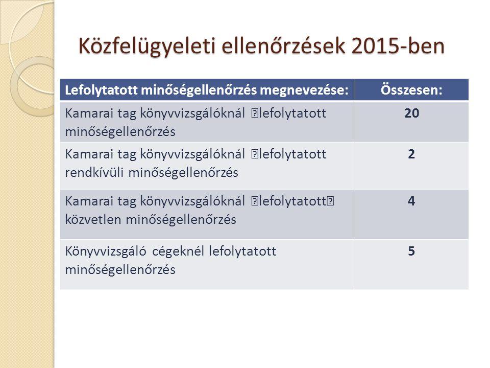 Közfelügyeleti ellenőrzések 2015-ben 23 Lefolytatott minőségellenőrzés megnevezése:Összesen: Kamarai tag könyvvizsgálóknál —lefolytatott minőségellenőrzés 20 Kamarai tag könyvvizsgálóknál —lefolytatott rendkívüli minőségellenőrzés 2 Kamarai tag könyvvizsgálóknál —lefolytatott— közvetlen minőségellenőrzés 4 Könyvvizsgáló cégeknél lefolytatott minőségellenőrzés 5