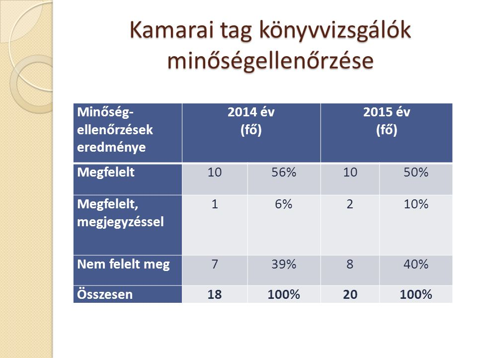 Kamarai tag könyvvizsgálók minőségellenőrzése Minőség- ellenőrzések eredménye 2014 év (fő) 2015 év (fő) Megfelelt1056%1050% Megfelelt, megjegyzéssel 16%210% Nem felelt meg739%840% Összesen18100%20100%