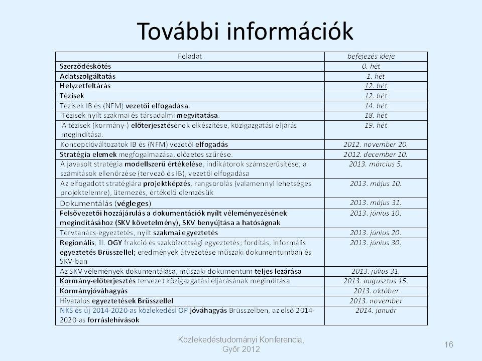 16 Közlekedéstudományi Konferencia, Győr 2012 További információk