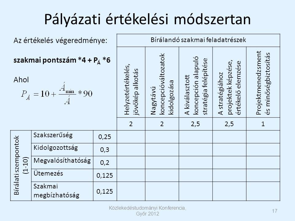 17 Közlekedéstudományi Konferencia, Győr 2012 Pályázati értékelési módszertan Az értékelés végeredménye: szakmai pontszám *4 + P Á *6 Ahol Bírálandó szakmai feladatrészek Helyzetértékelés, jövőkép alkotás Nagytávú koncepcióváltozatok kidolgozása A kiválasztott koncepción alapuló stratégia felépítése A stratégiához projektek képzése, értékelő elemzése Projektmenedzsment és minőségbiztosítás 222,5 1 Bírálati szempontok (1-10) Szakszerűség 0,25 Kidolgozottság 0,3 Megvalósíthatóság 0,2 Ütemezés 0,125 Szakmai megbízhatóság 0,125
