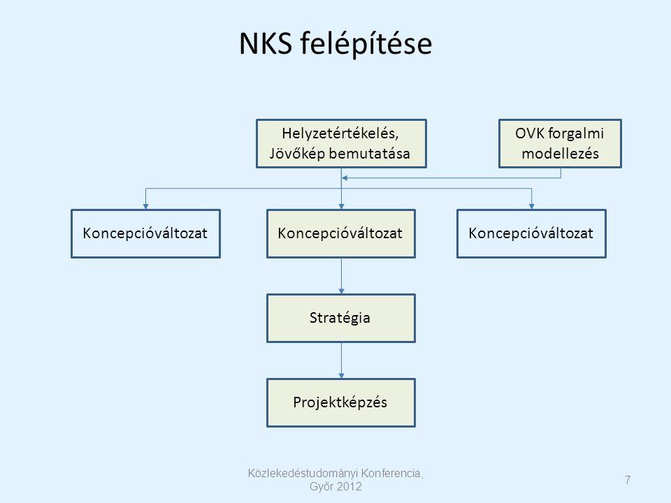 NKS felépítése Koncepcióváltozat Helyzetértékelés, Jövőkép bemutatása Koncepcióváltozat Stratégia Projektképzés OVK forgalmi modellezés 7 Közlekedéstudományi Konferencia, Győr 2012