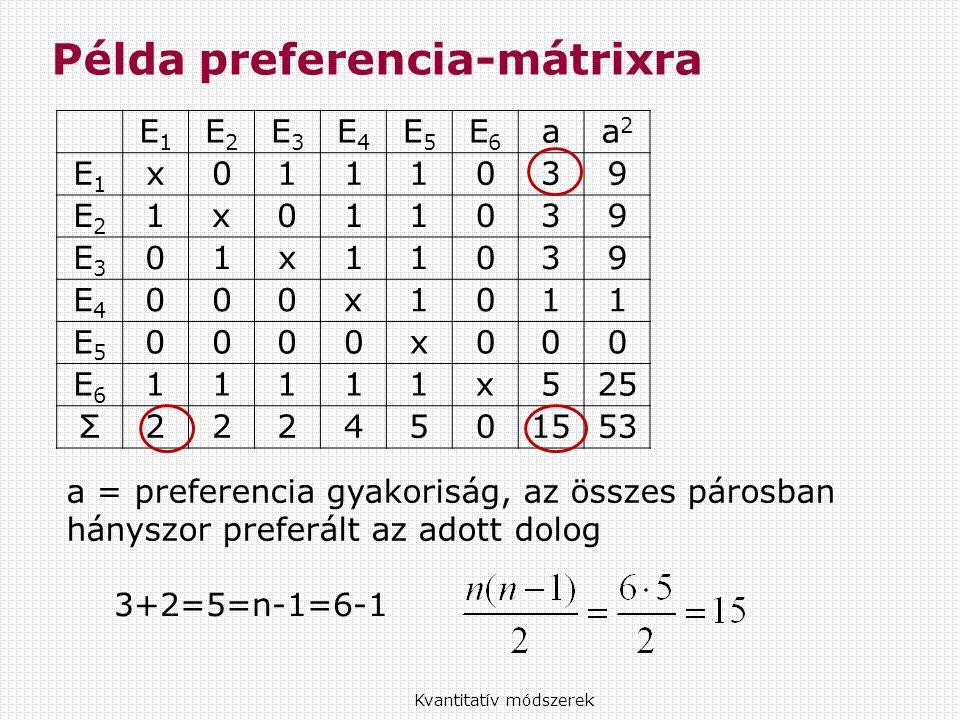 Példa preferencia-mátrixra Kvantitatív módszerek E1E1 E2E2 E3E3 E4E4 E5E5 E6E6 aa2a2 E1E1 x0111039 E2E2 1x011039 E3E3 01x11039 E4E4 000x1011 E5E5 0000x000 E6E6 11111x525 Σ2224501553 3+2=5=n-1=6-1 a = preferencia gyakoriság, az összes párosban hányszor preferált az adott dolog