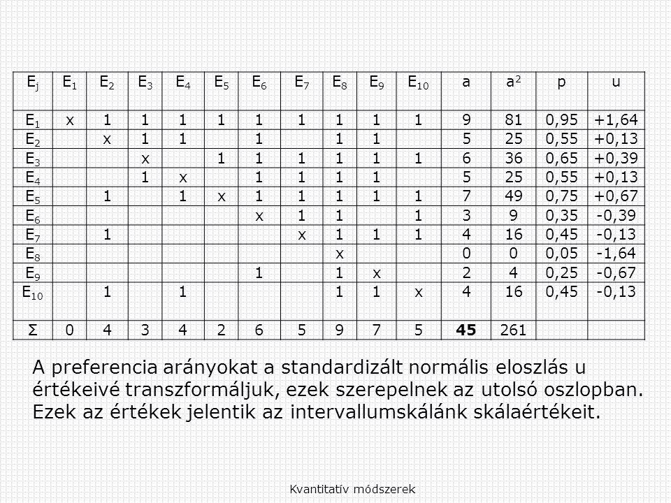 EjEj E1E1 E2E2 E3E3 E4E4 E5E5 E6E6 E7E7 E8E8 E9E9 E 10 aa2a2 pu E1E1 x1111111119810,95+1,64 E2E2 x111115250,55+0,13 E3E3 x1111116360,65+0,39 E4E4 1x11115250,55+0,13 E5E5 11x111117490,75+0,67 E6E6 x111390,35-0,39 E7E7 1x1114160,45-0,13 E8E8 x000,05-1,64 E9E9 11x240,25-0,67 E 10 1111x4160,45-0,13 Σ043426597545261 Kvantitatív módszerek A preferencia arányokat a standardizált normális eloszlás u értékeivé transzformáljuk, ezek szerepelnek az utolsó oszlopban.