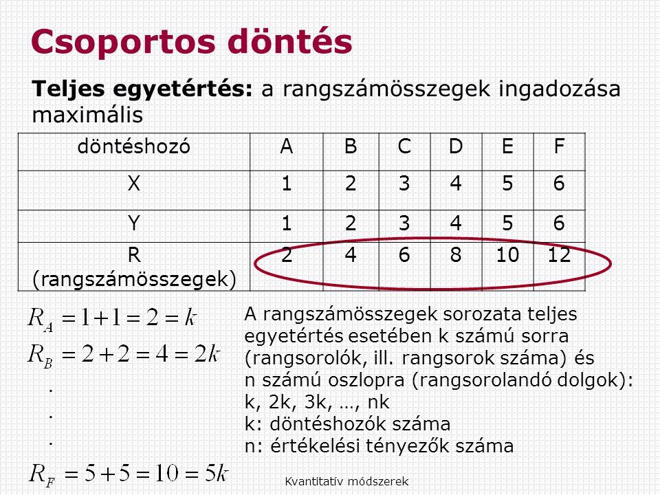 Kvantitatív módszerek Csoportos döntés Teljes egyetértés: a rangszámösszegek ingadozása maximális A rangszámösszegek sorozata teljes egyetértés esetében k számú sorra (rangsorolók, ill.