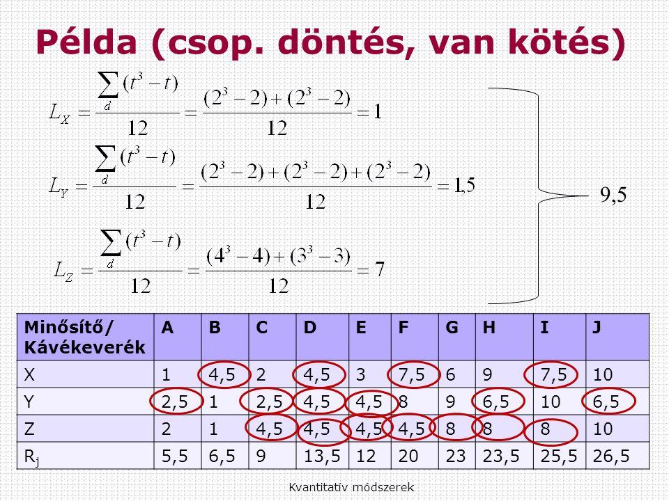 Kvantitatív módszerek Példa (csop.