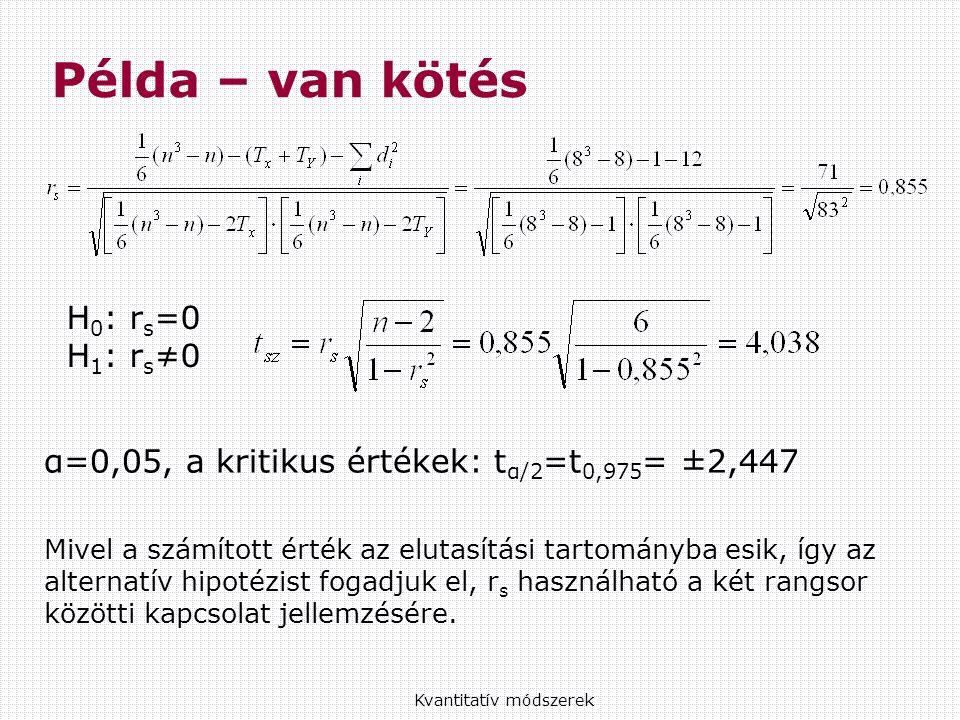 Példa – van kötés Kvantitatív módszerek H 0 : r s =0 H 1 : r s ≠0 α=0,05, a kritikus értékek: t α/2 =t 0,975 = ±2,447 Mivel a számított érték az elutasítási tartományba esik, így az alternatív hipotézist fogadjuk el, r s használható a két rangsor közötti kapcsolat jellemzésére.