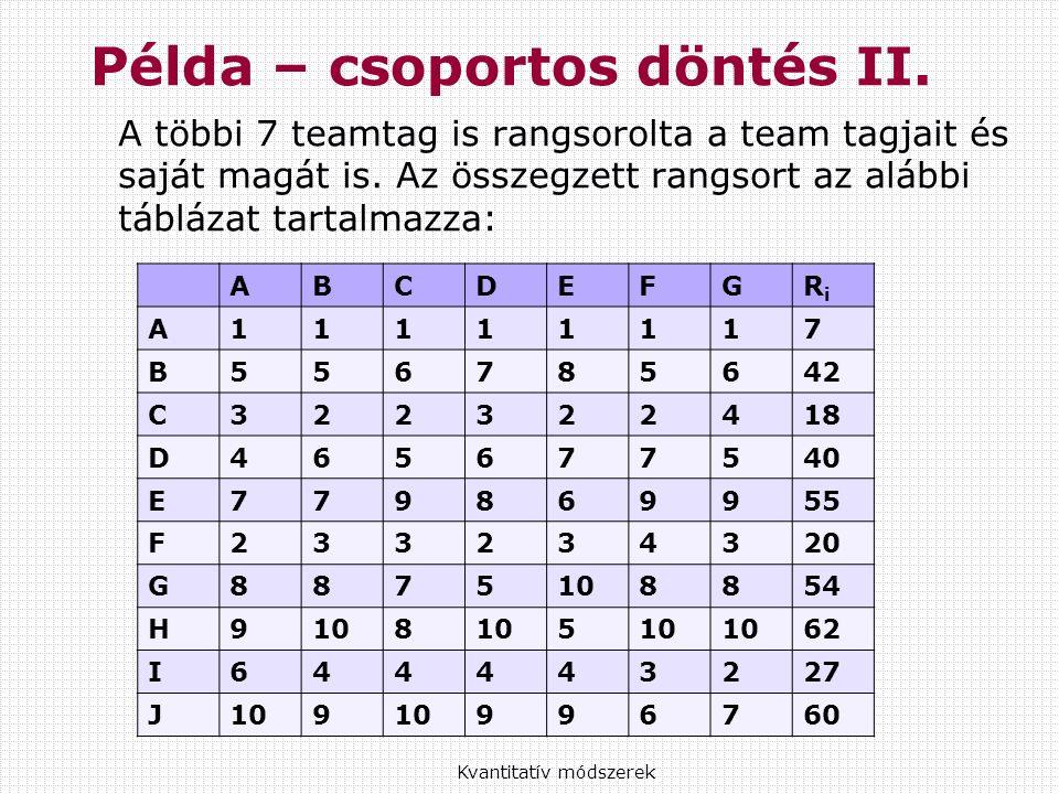 A többi 7 teamtag is rangsorolta a team tagjait és saját magát is.
